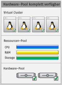 Virtual Cluster