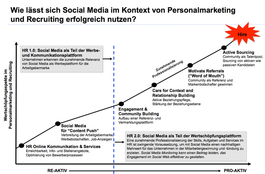 denkmodell-personalmarketing