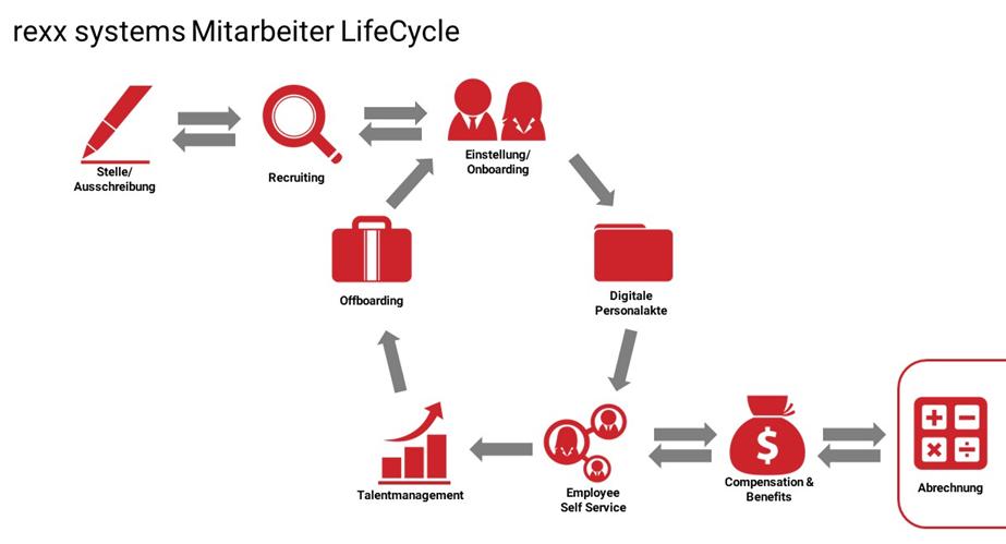 rexx systems Mitarbeiter Lifecycle