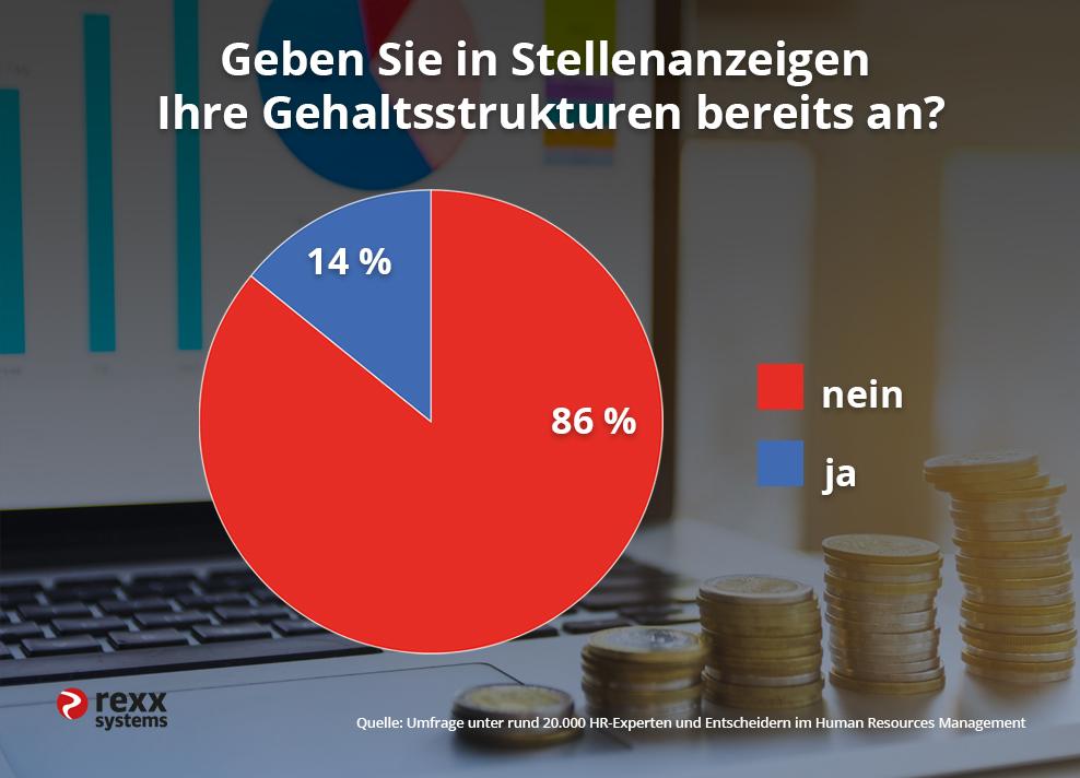 Diagramm Umfrage Gehalt