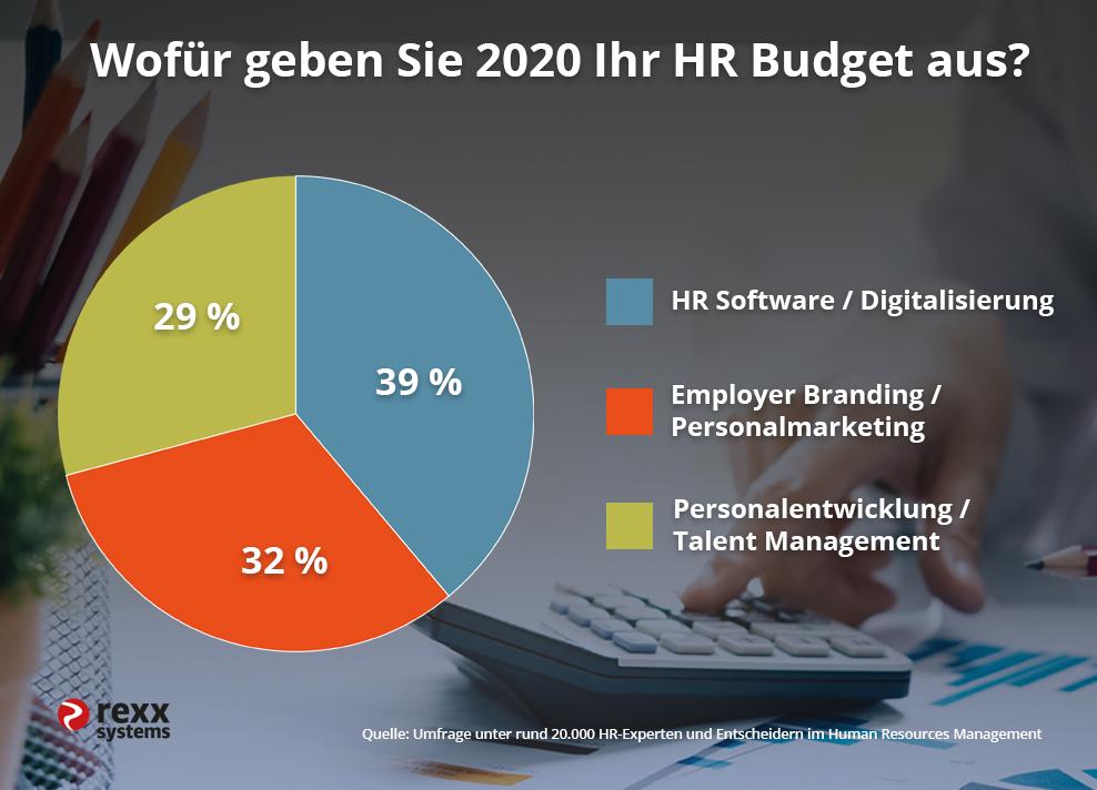 Umfrage HR Budget 2020