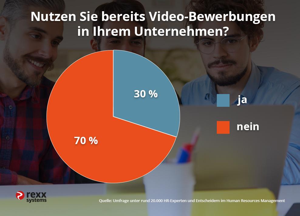 Umfrage Videobewerbungen