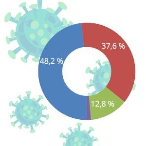 rexx systems Umfrage: Digitalisierung und Homeoffice - Wünsche der Beschäftigten
