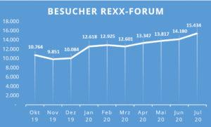 Besucher rexx Kundenforum
